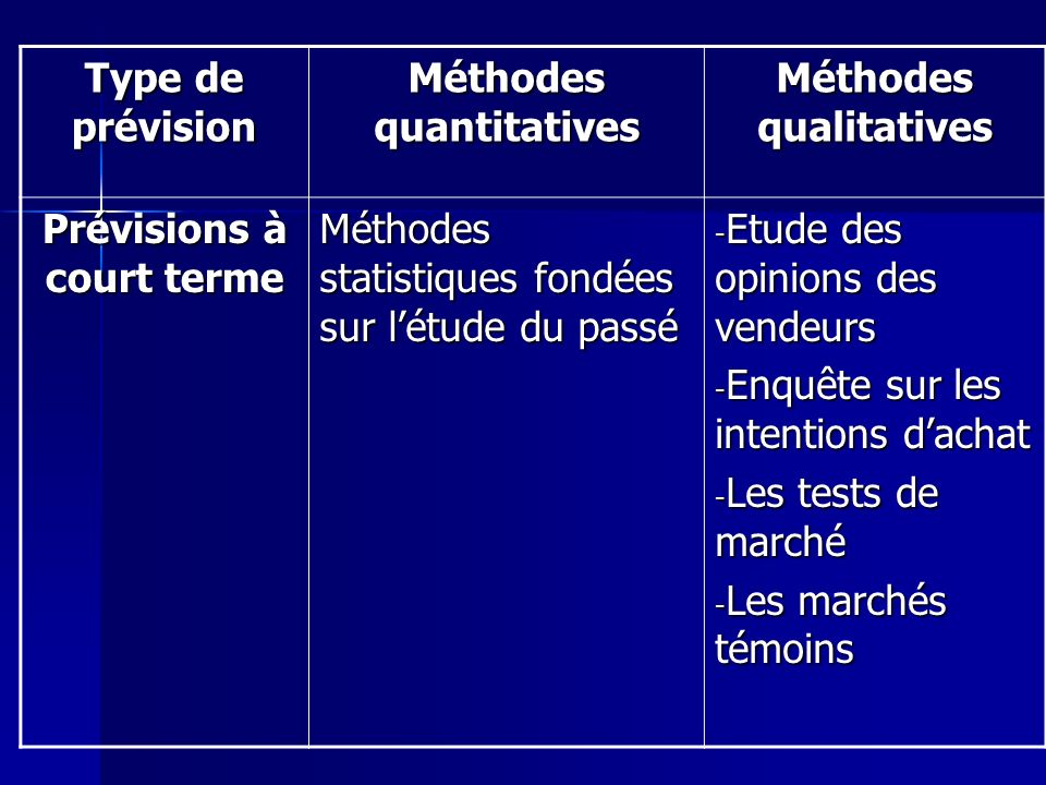 Méthodes quantitatives Méthodes qualitatives Prévisions à court terme