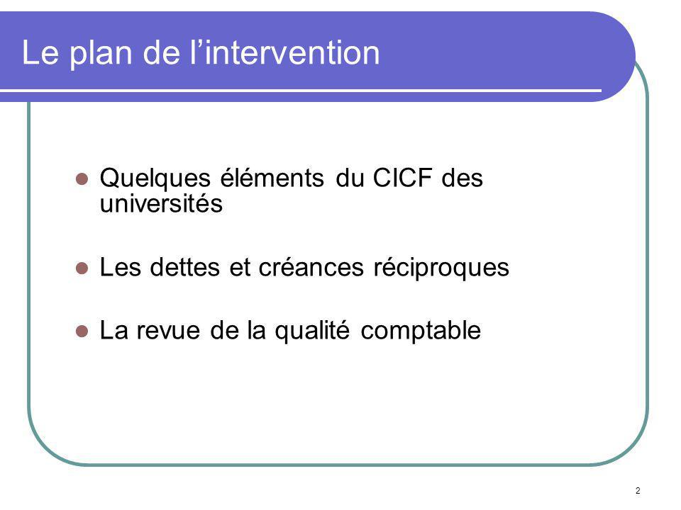 Le plan de l'intervention