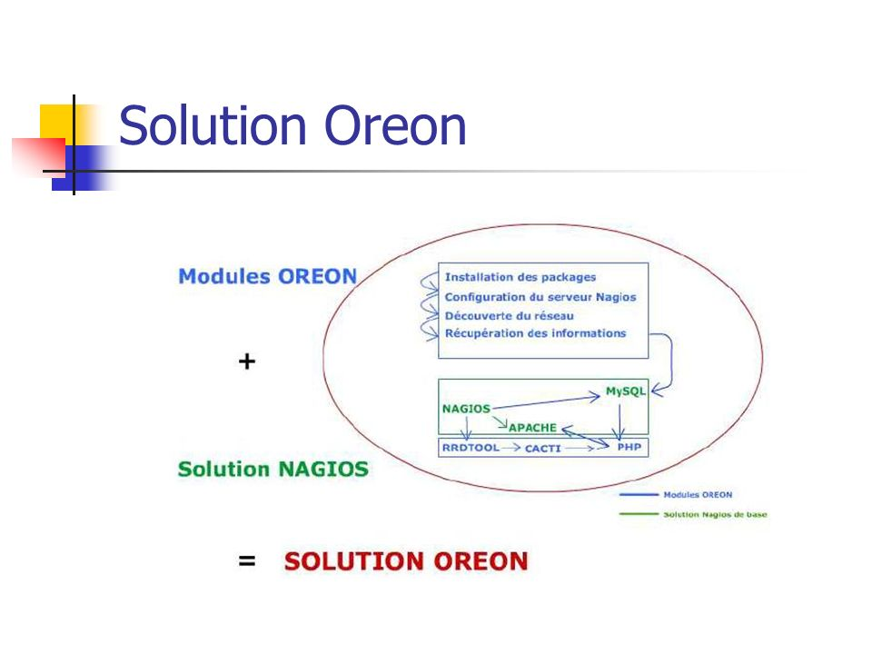 Solution Oreon