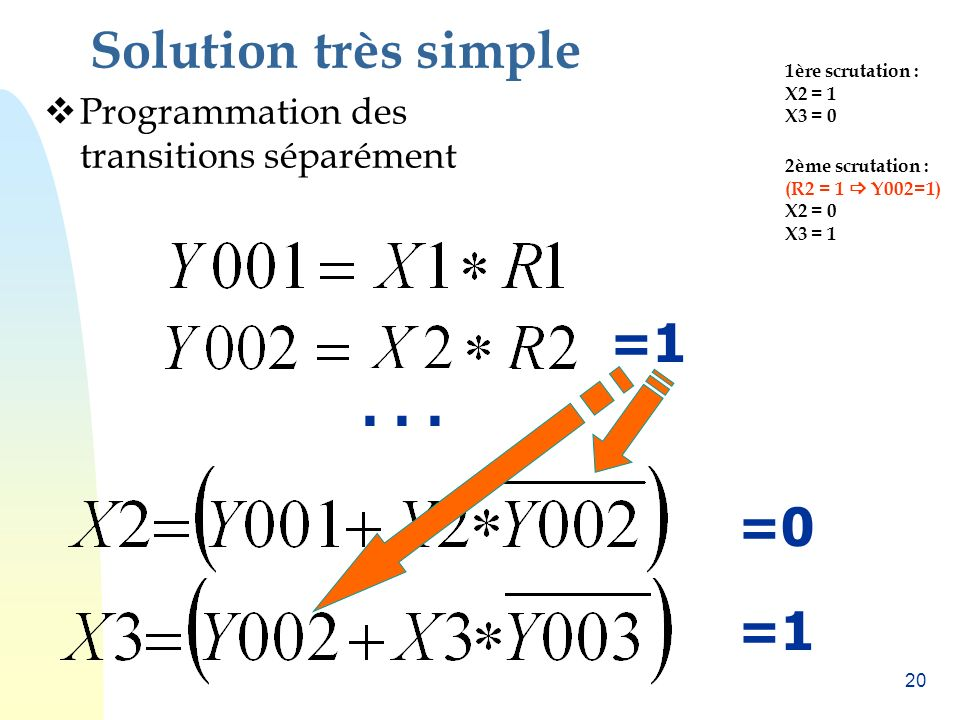 Solution très simple =0 = =0 =1 =1 =0