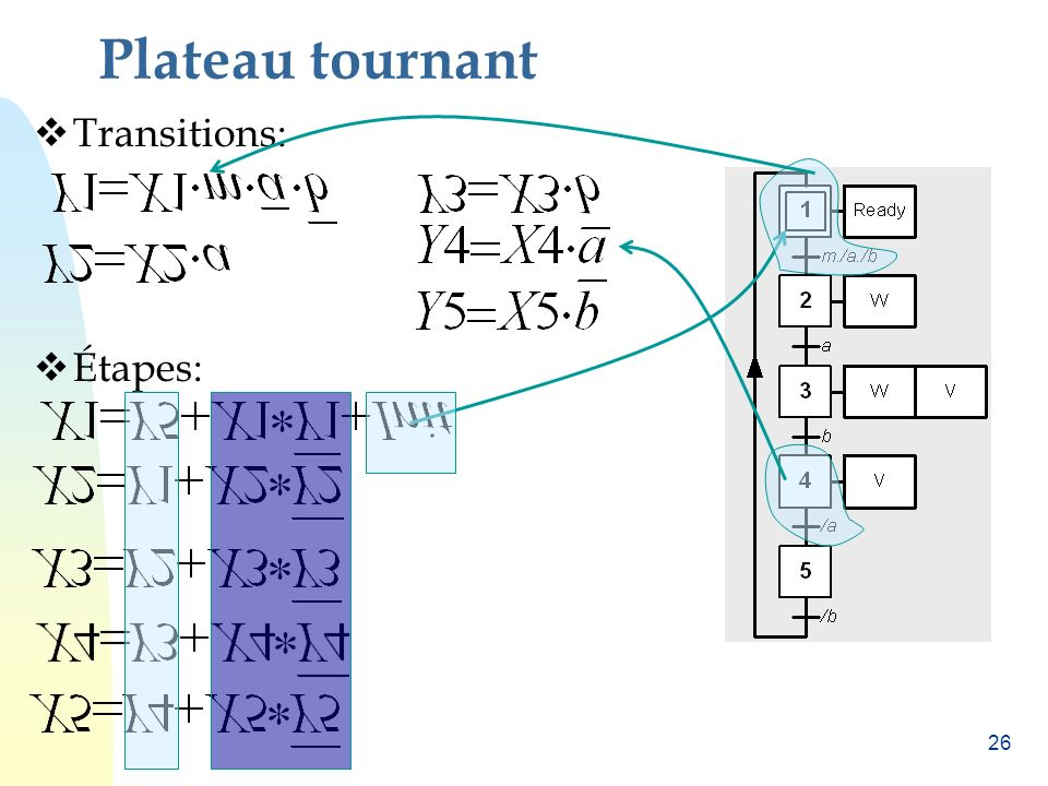 Plateau tournant Transitions: Étapes: