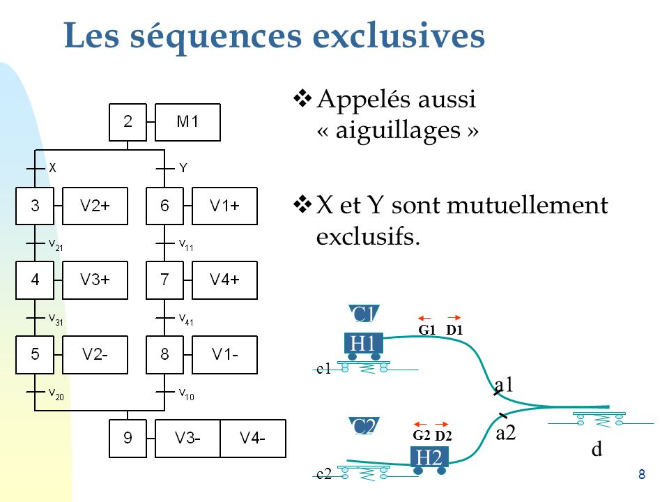 Les séquences exclusives