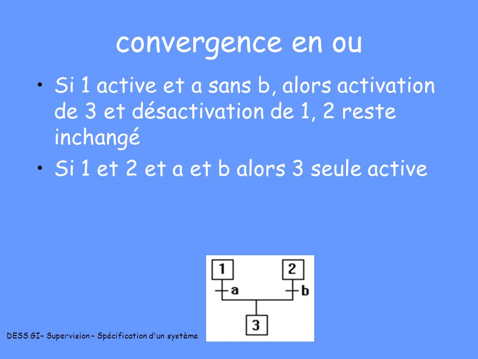 convergence en ou Si 1 active et a sans b, alors activation de 3 et désactivation de 1, 2 reste inchangé.