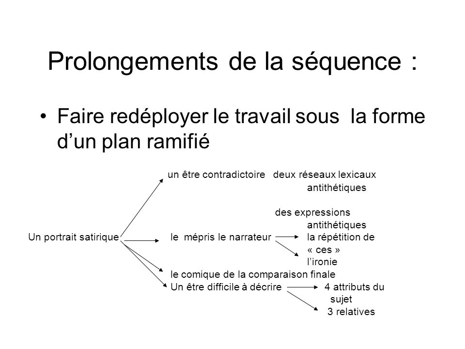 Prolongements de la séquence :