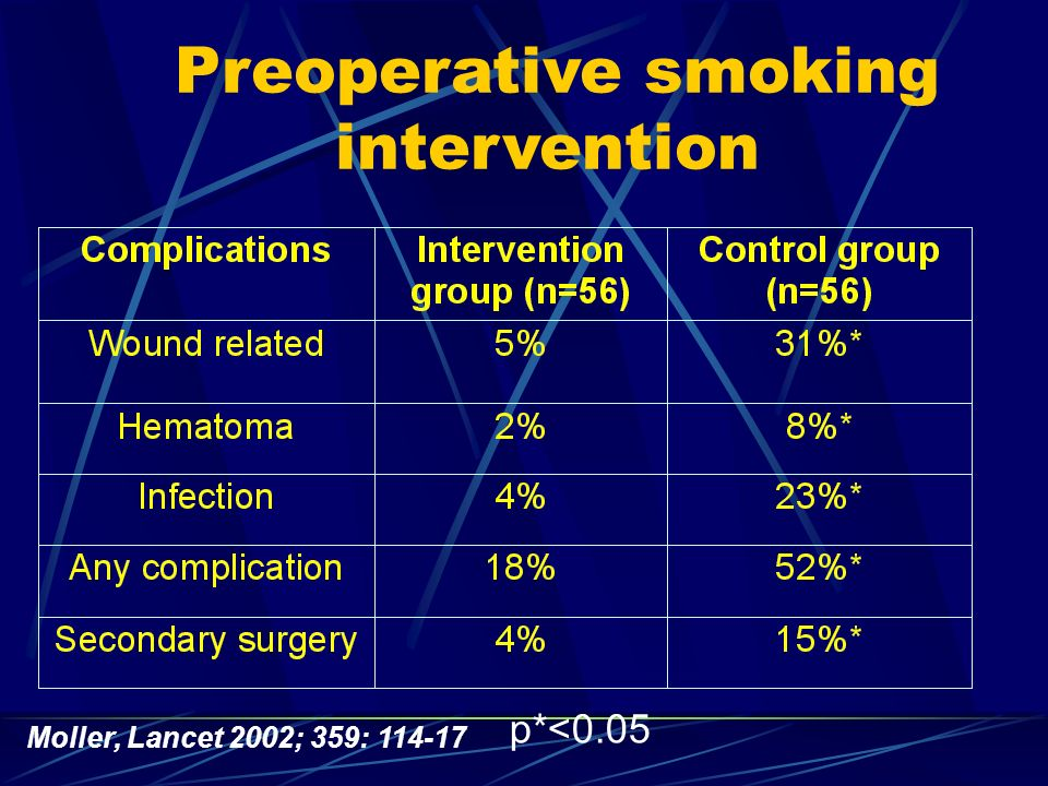 Preoperative smoking intervention