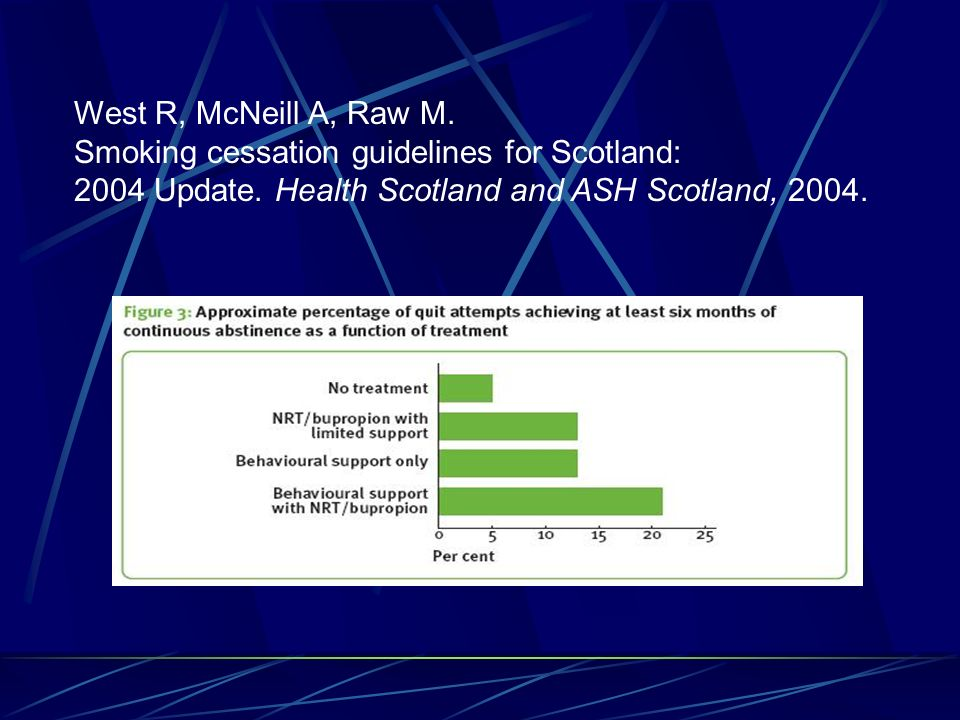 West R, McNeill A, Raw M. Smoking cessation guidelines for Scotland: 2004 Update.