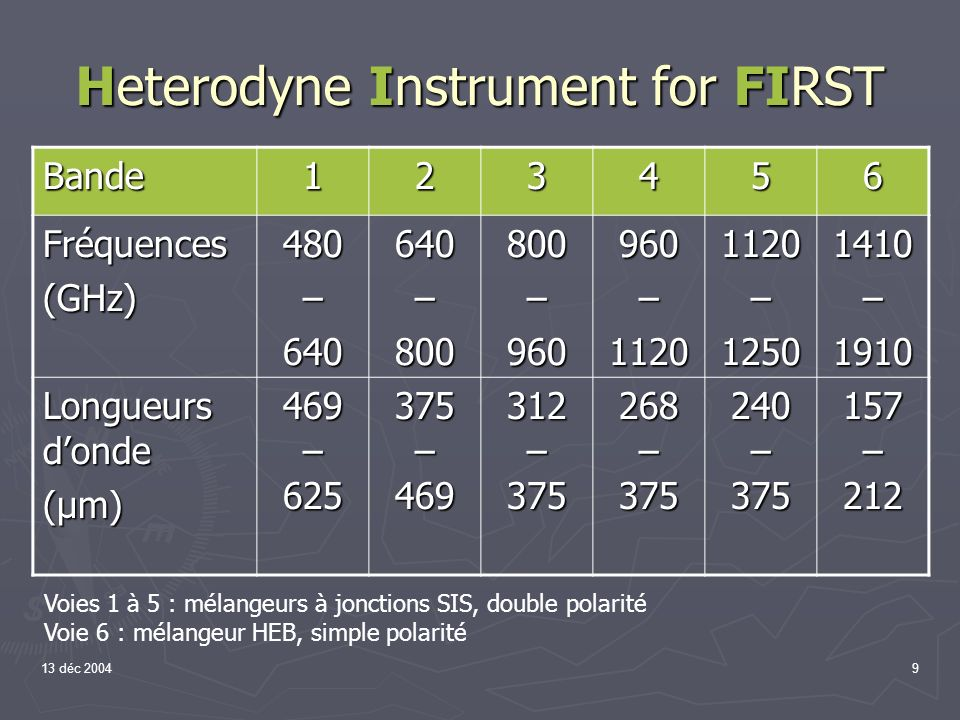 Heterodyne Instrument for FIRST