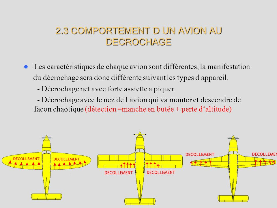 2.3 COMPORTEMENT D UN AVION AU DECROCHAGE