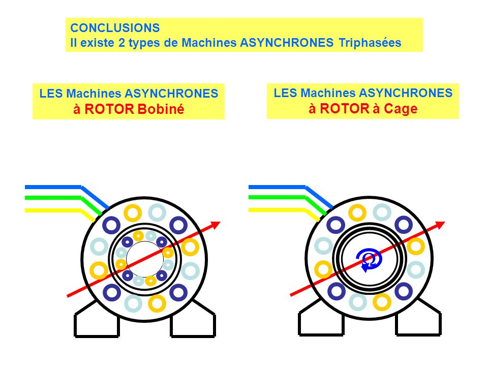  CONCLUSIONS Il existe 2 types de Machines ASYNCHRONES Triphasées