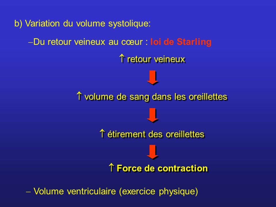 b) Variation du volume systolique: