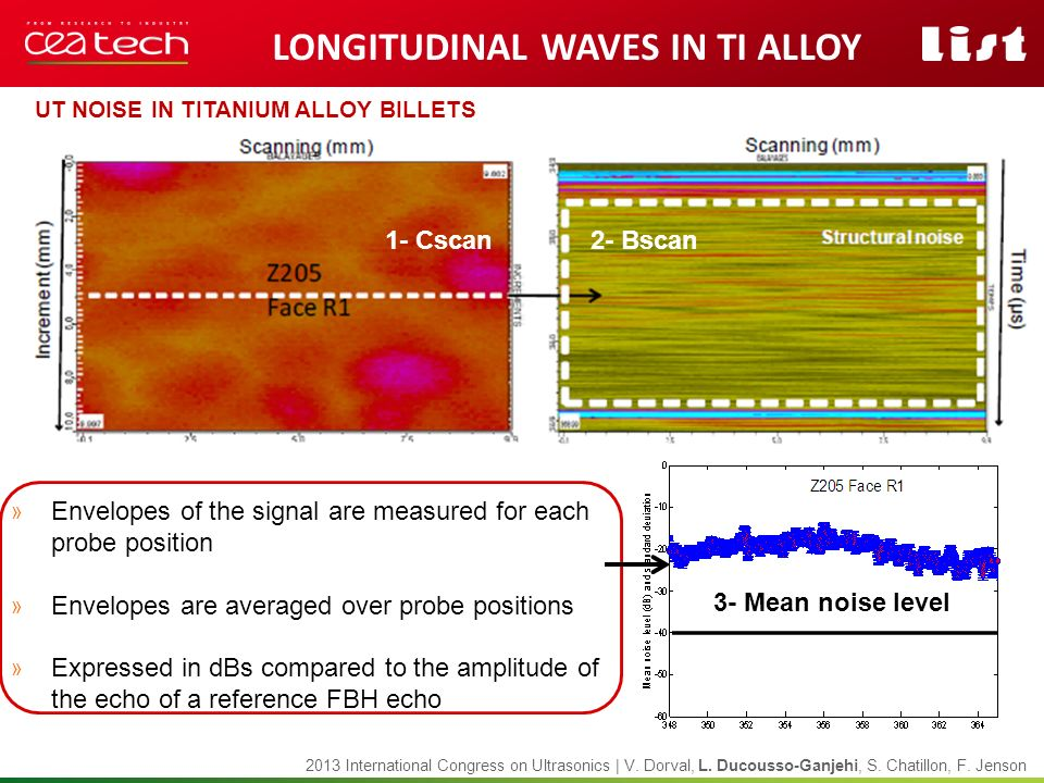 Longitudinal waves in Ti alloy