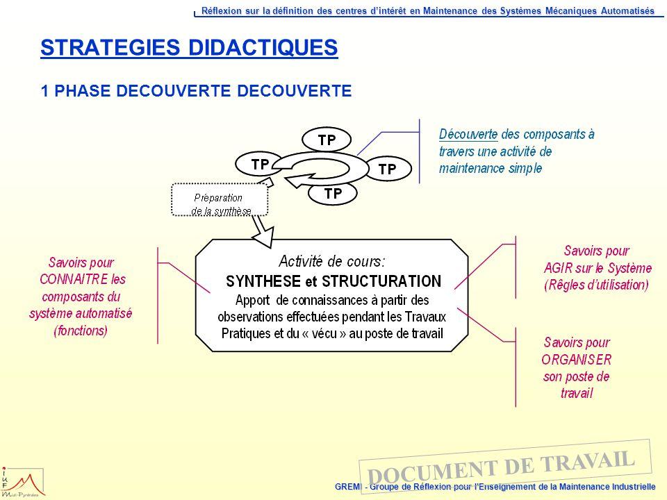 STRATEGIES DIDACTIQUES 1 PHASE DECOUVERTE DECOUVERTE