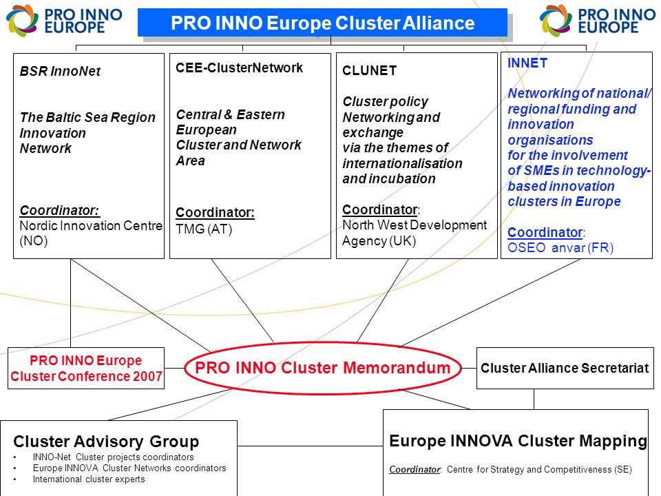 PRO INNO Europe Cluster Alliance