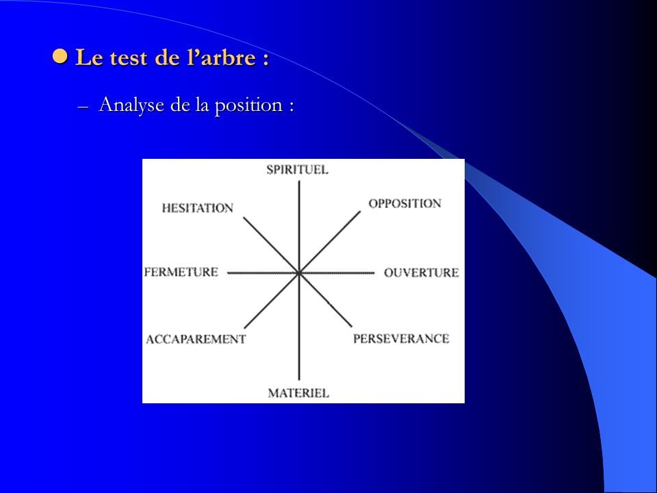 Le test de l'arbre : Analyse de la position :