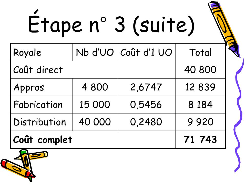 Étape n° 3 (suite) Royale Nb d'UO Coût d'1 UO Total Coût direct