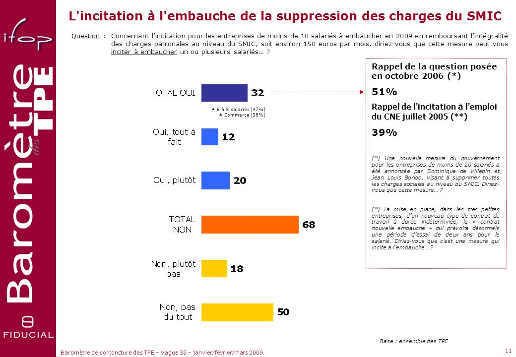 L incitation à l embauche de la suppression des charges du SMIC