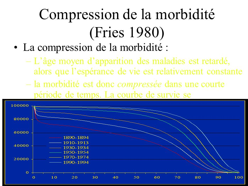 Compression de la morbidité (Fries 1980)