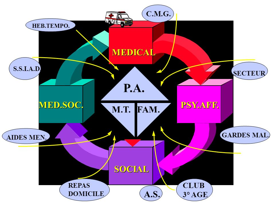 P.A. MEDICAL MED.SOC. PSY.AFF. M.T. FAM. SOCIAL A.S. C.M.G. CLUB