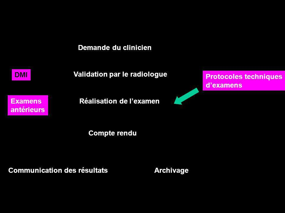 Demande du clinicien DMI. Validation par le radiologue. Protocoles techniques. d'examens. Examens.