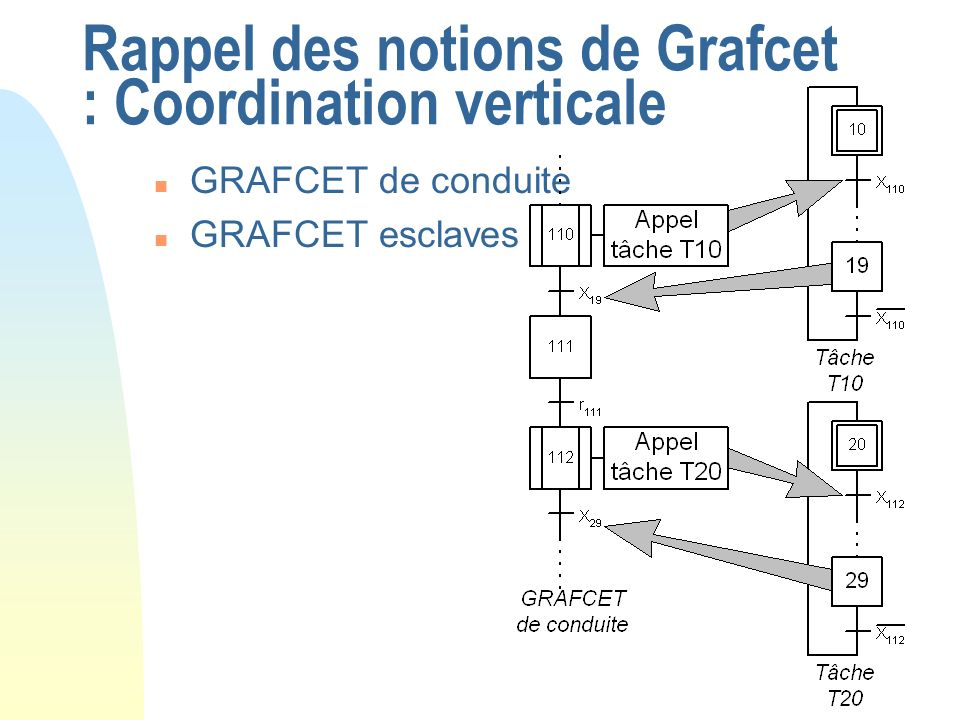 Rappel des notions de Grafcet : Coordination verticale