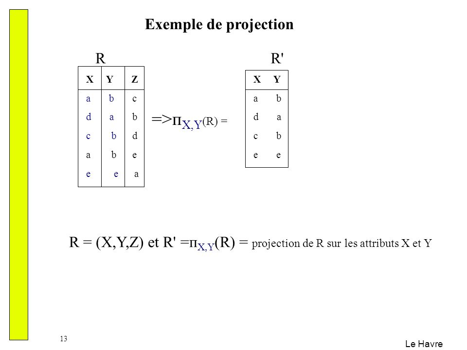 =>пX,Y(R) = Exemple de projection R R