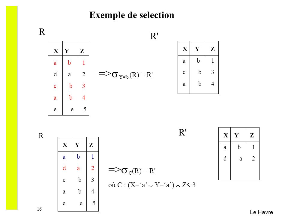 => Y= b (R) = R => C(R) = R Exemple de selection R R R R