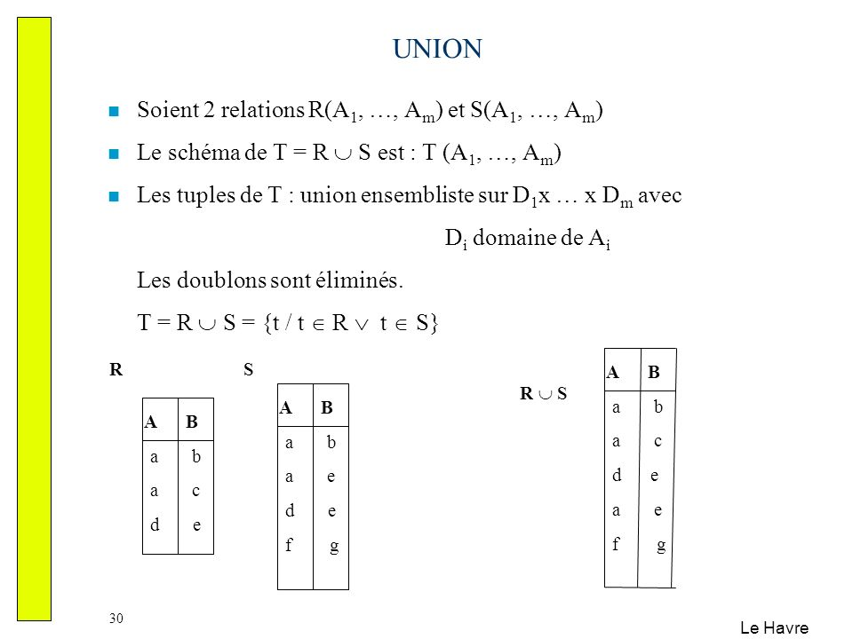 UNION Soient 2 relations R(A1, …, Am) et S(A1, …, Am)