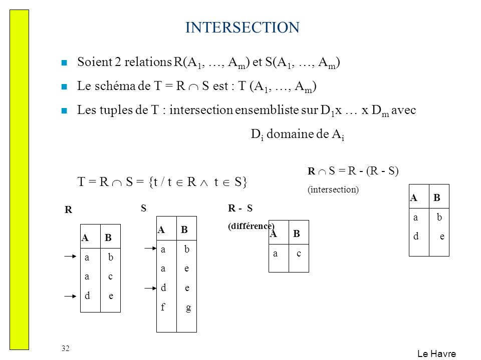 INTERSECTION Soient 2 relations R(A1, …, Am) et S(A1, …, Am)