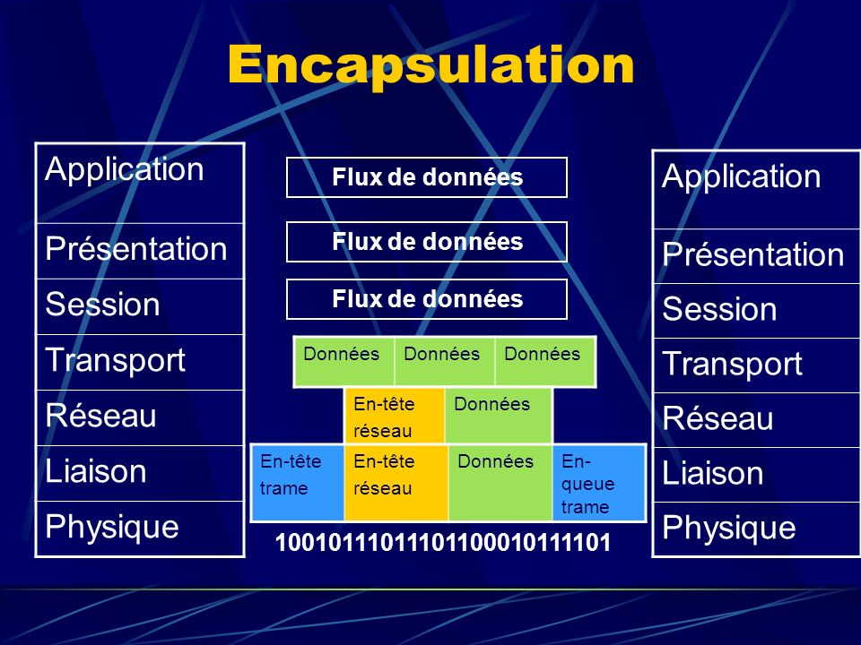 Encapsulation Application Présentation Session Transport Réseau