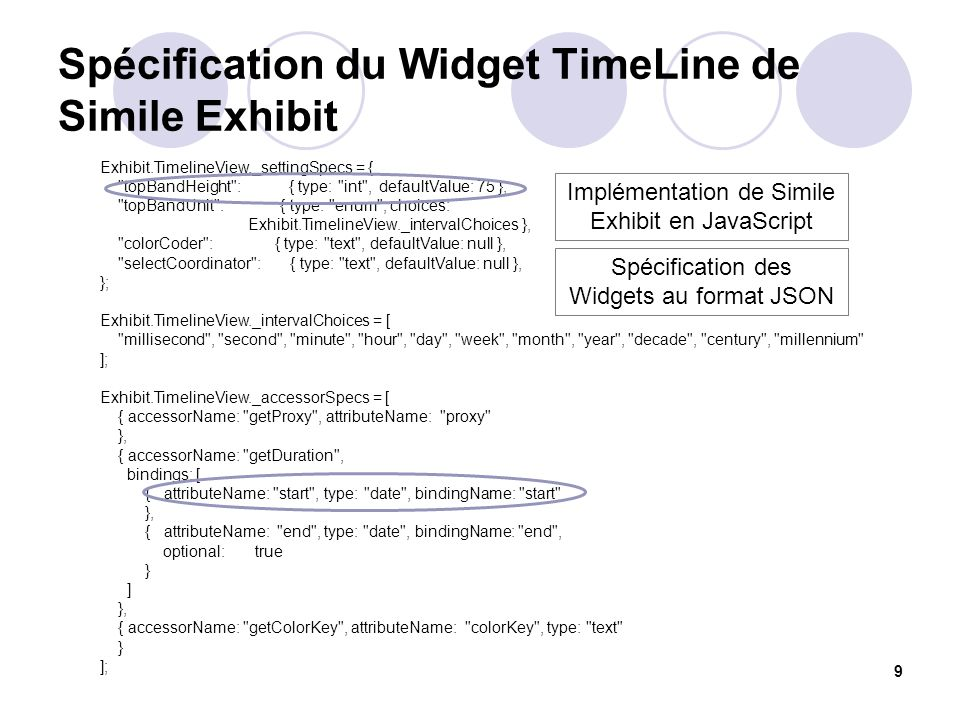 Spécification du Widget TimeLine de Simile Exhibit