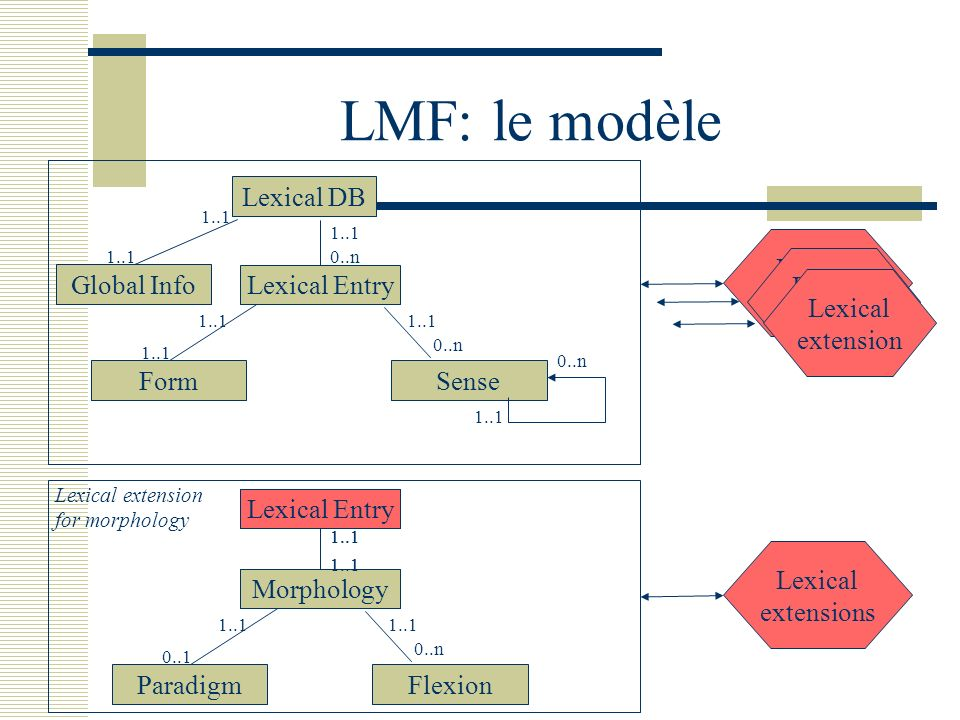LMF: le modèle Lexical DB Global Info Lexical Entry Lexical extensions