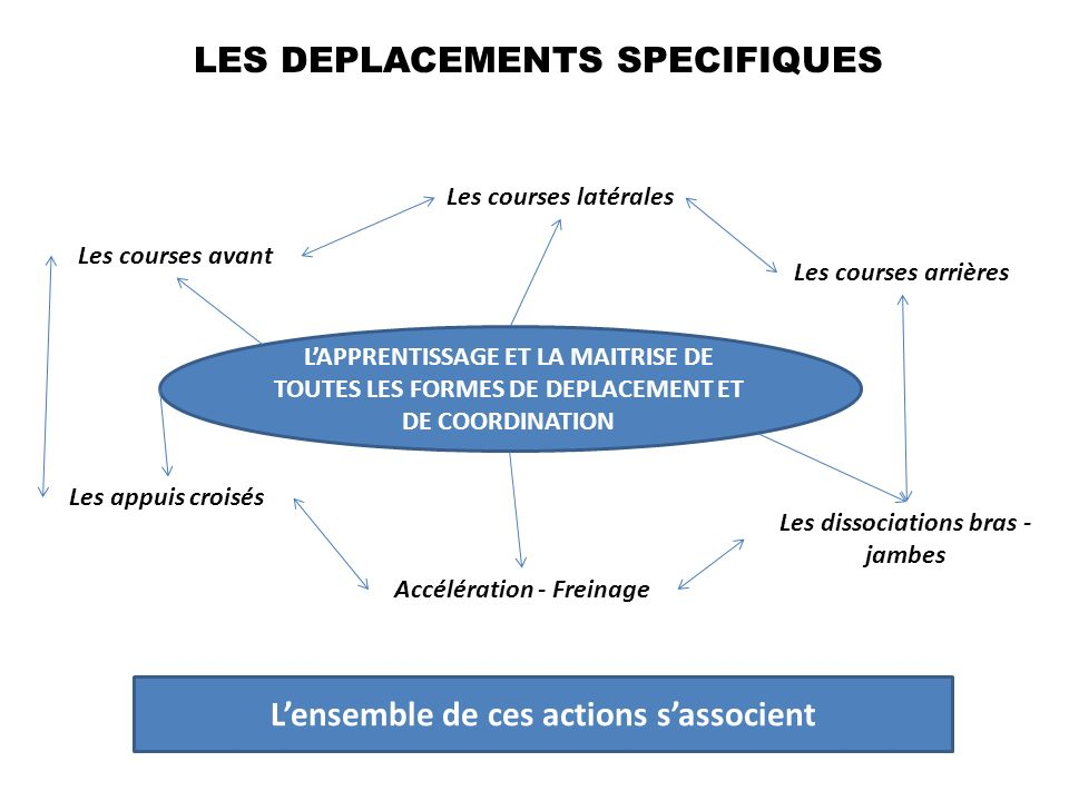 L'ensemble de ces actions s'associent