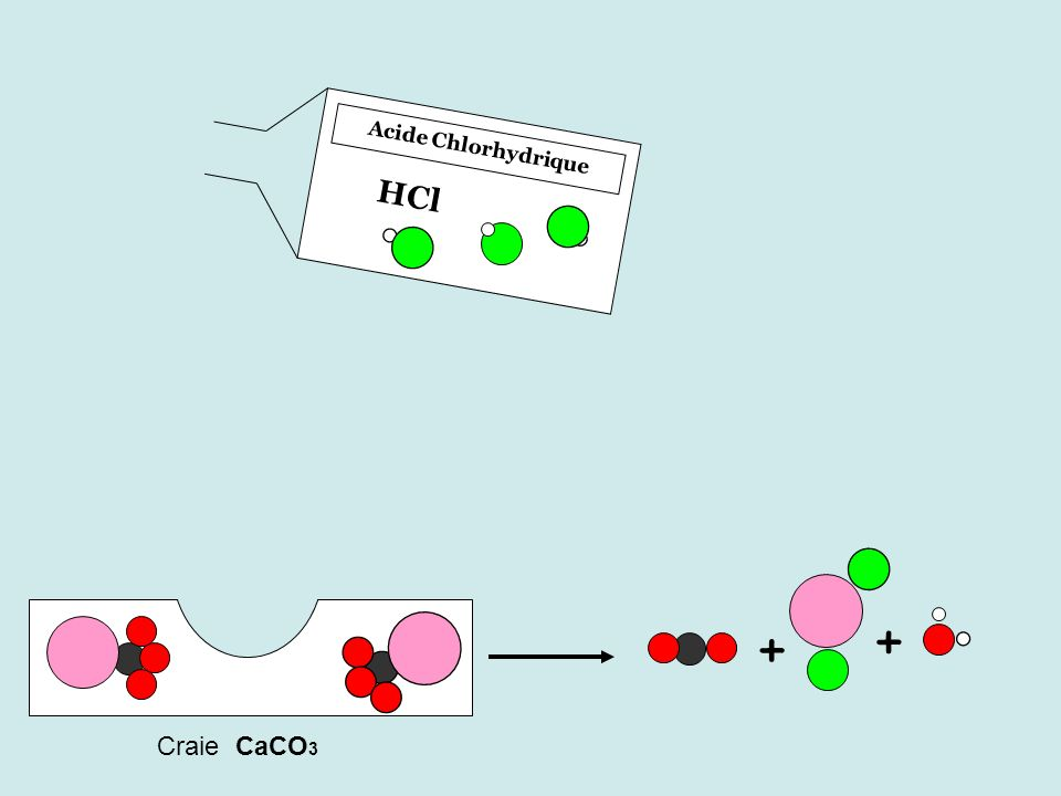 Acide Chlorhydrique HCl + + Craie CaCO3