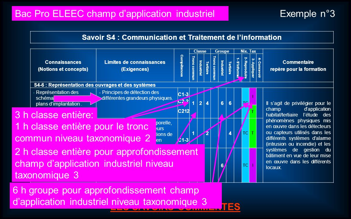 Bac Pro ELEEC champ d'application industriel Exemple n°3