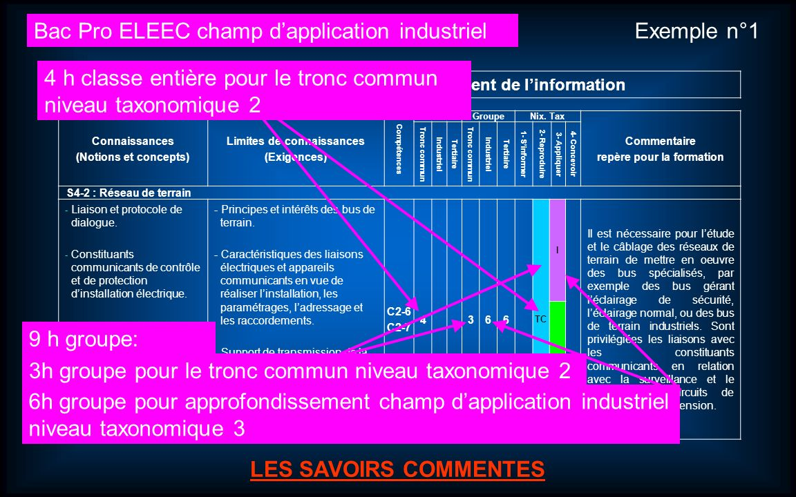 Bac Pro ELEEC champ d'application industriel Exemple n°1
