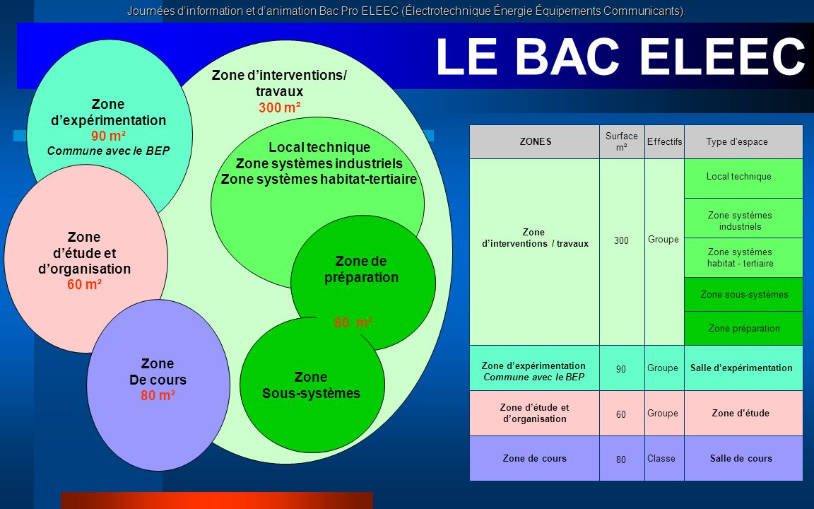 LE BAC ELEEC LES ZONES Zone d'interventions/ travaux 300 m² Zone