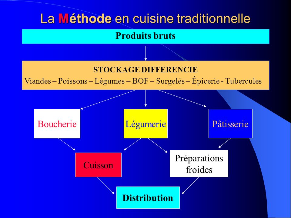 La Méthode en cuisine traditionnelle