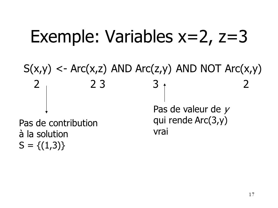 Exemple: Variables x=2, z=3