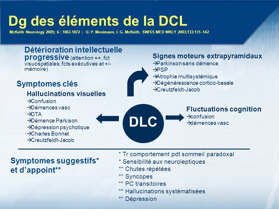 Dg des éléments de la DCL McKeith Neurology 2005; 6 : ; U. P