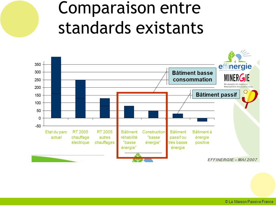 Comparaison entre standards existants