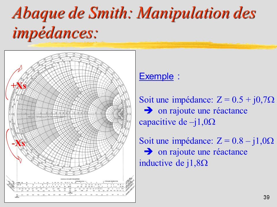 Abaque de Smith: Manipulation des impédances: