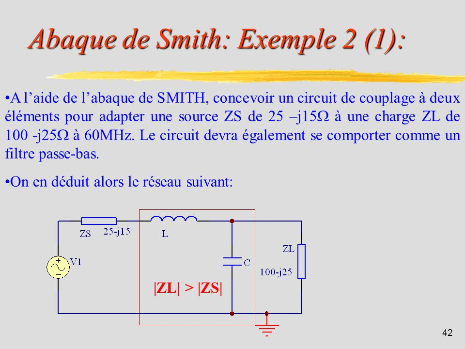 Abaque de Smith: Exemple 2 (1):
