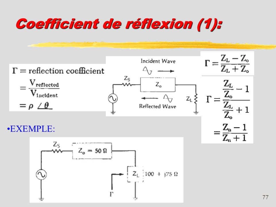 Coefficient de réflexion (1):