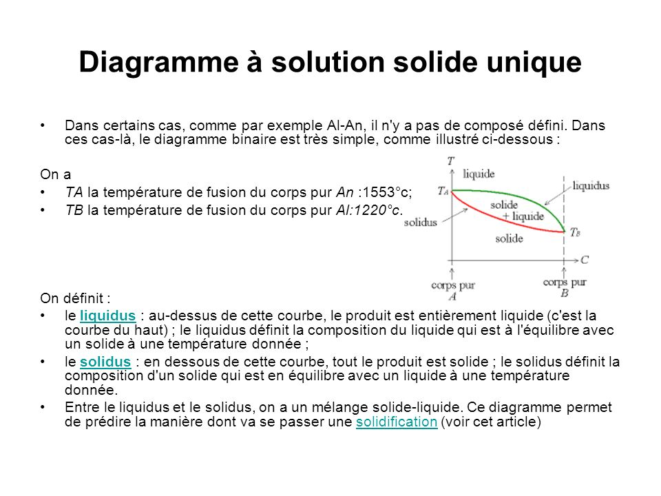 Diagramme à solution solide unique