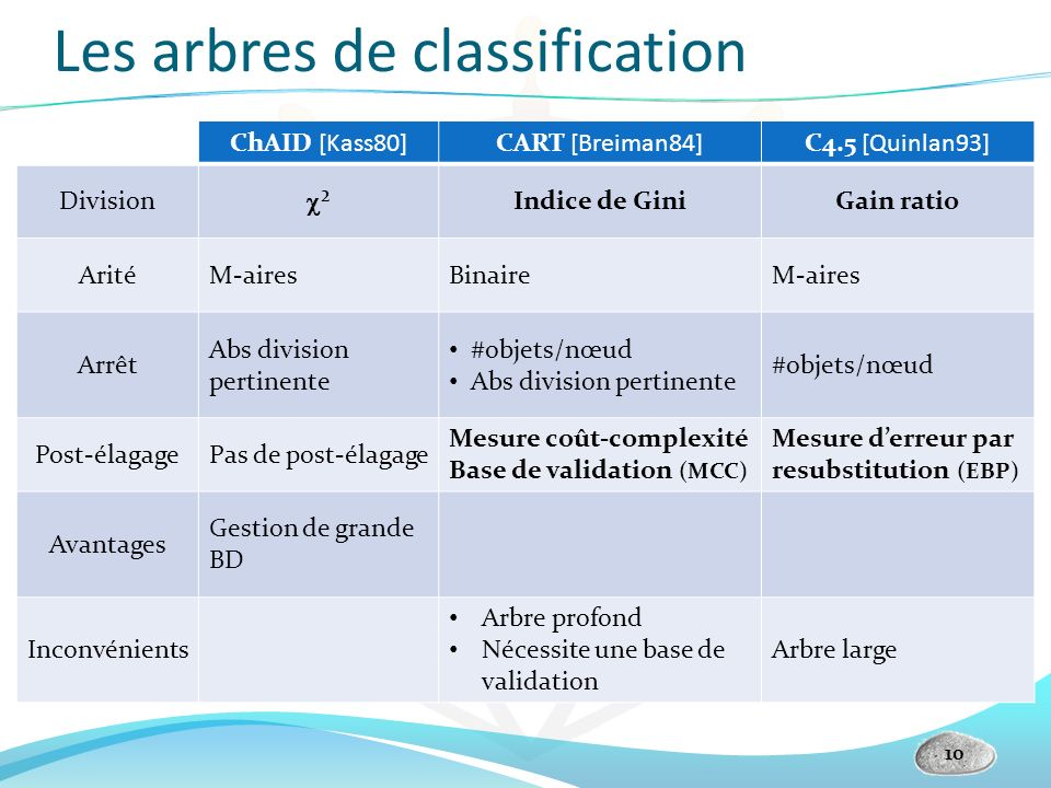 Les arbres de classification