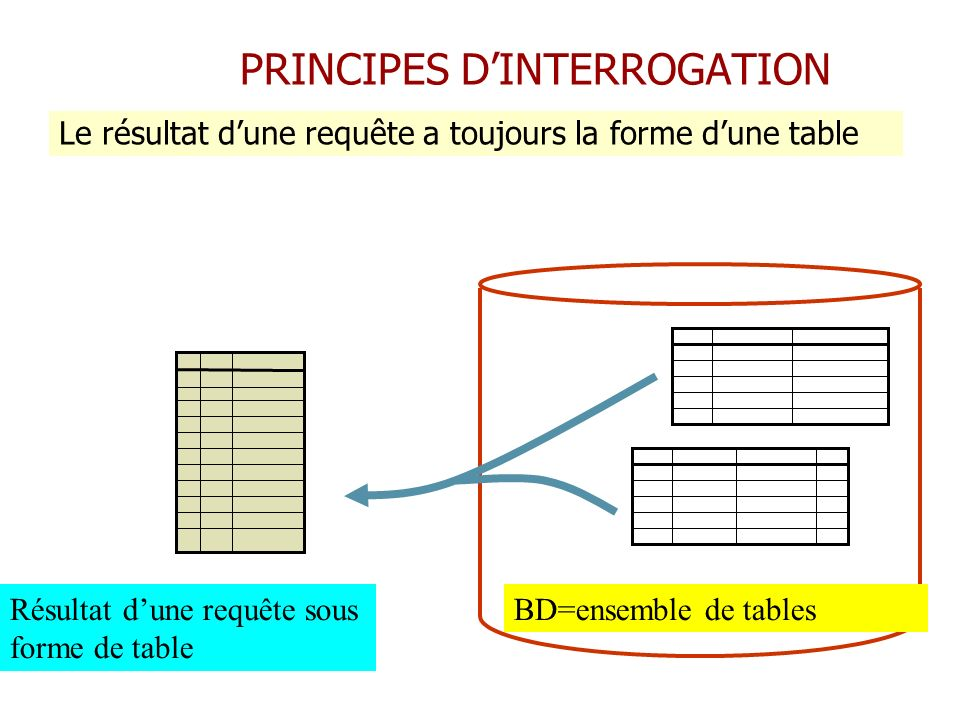 PRINCIPES D'INTERROGATION
