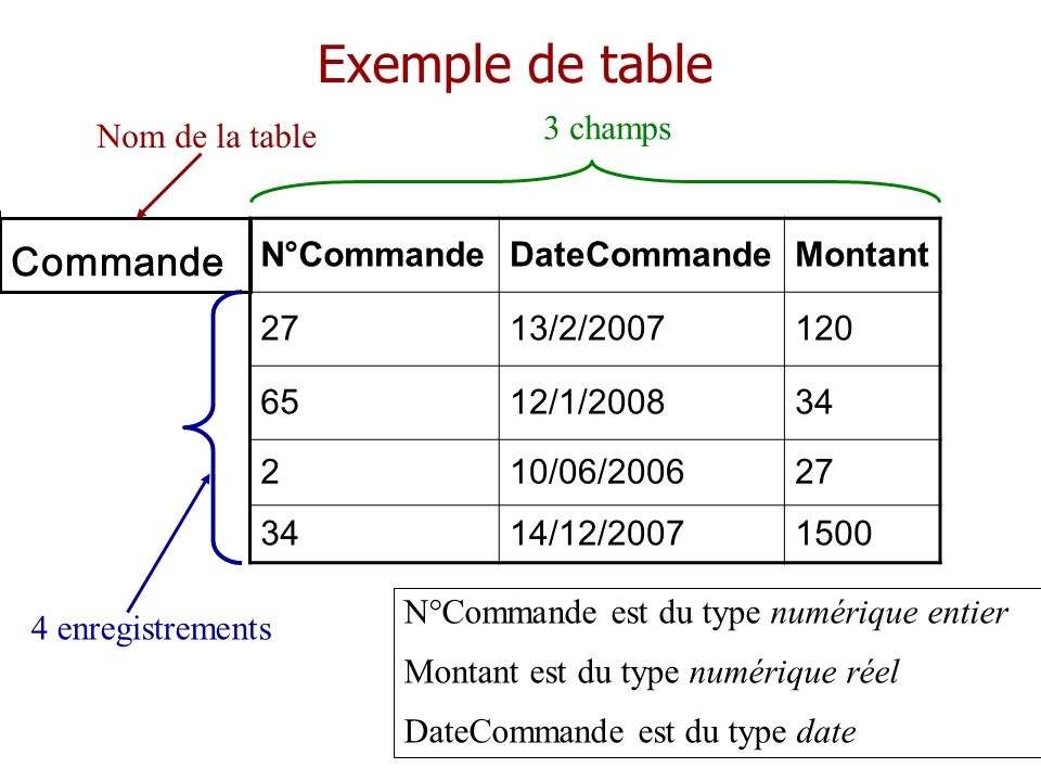 Exemple de table Commande 3 champs Nom de la table N°Commande