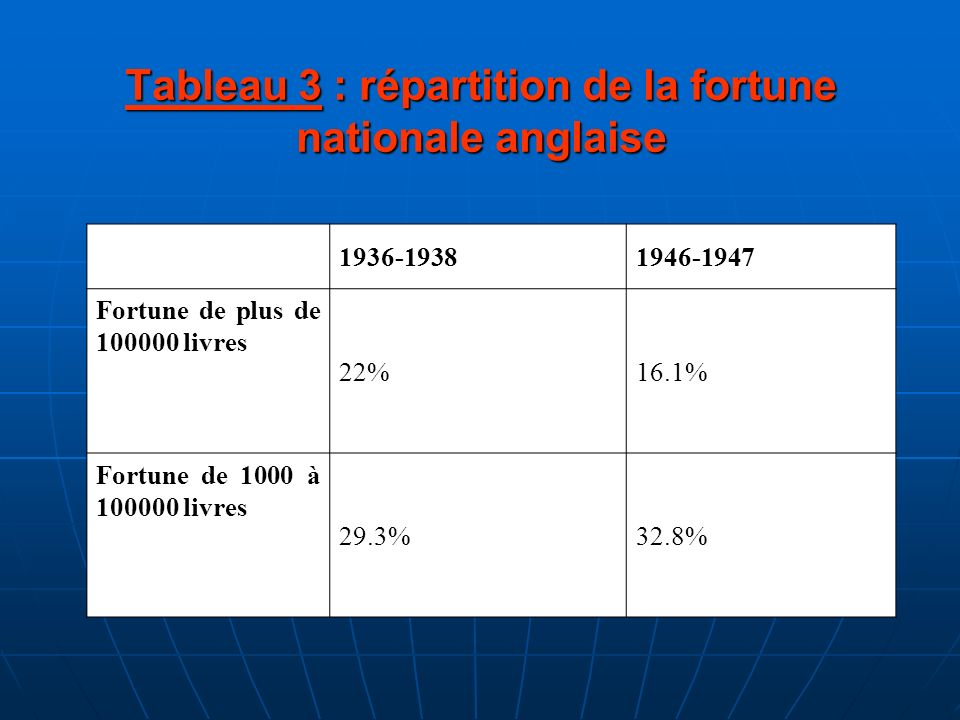 Tableau 3 : répartition de la fortune nationale anglaise