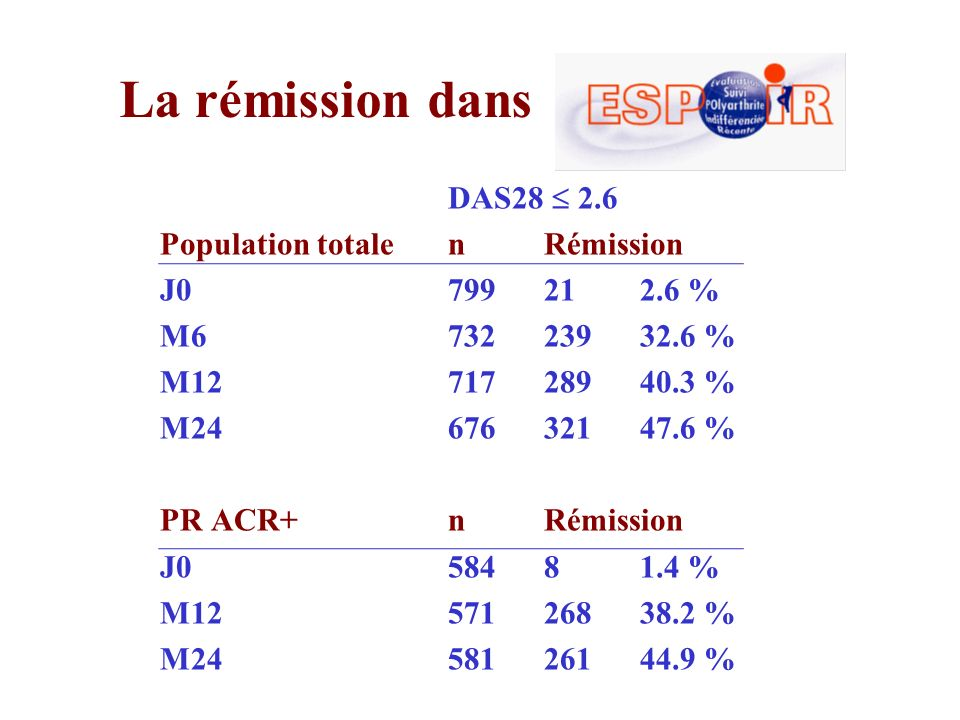 La rémission dans DAS28  2.6 Population totale n Rémission