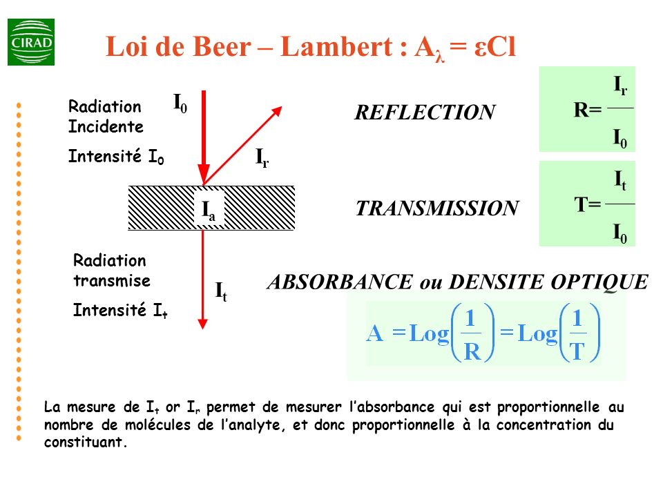 Loi de Beer – Lambert : Aλ = εCl ABSORBANCE ou DENSITE OPTIQUE